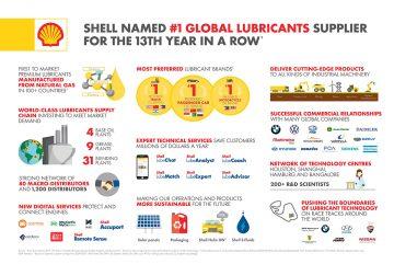 Infografik, Global Lubricant, najuspešniji dobavljač