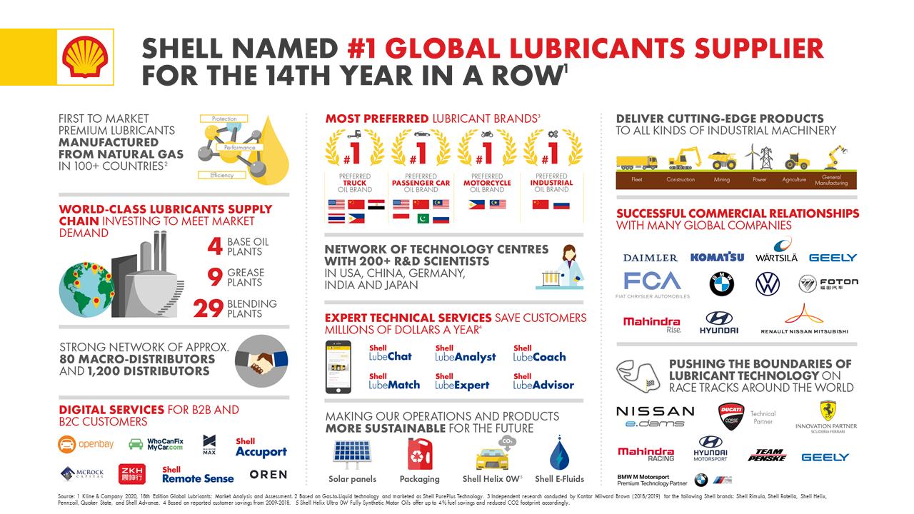 Shell je i dalje najveći dobavljač maziva!